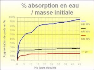 Capacité d'absorption Scanway Dry