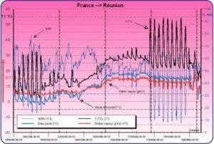 Transport en conteneur dry : analyse de l'air ambiant